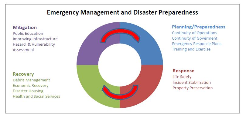 Emergency Management and Disaster Preparedness