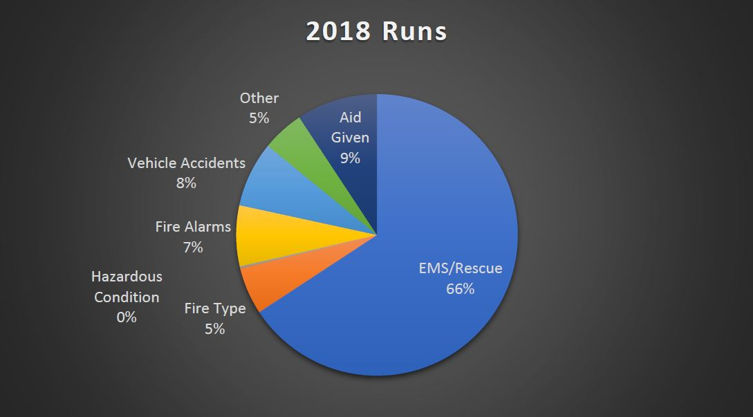 A pie graph of the 2018 Calls for Service report.